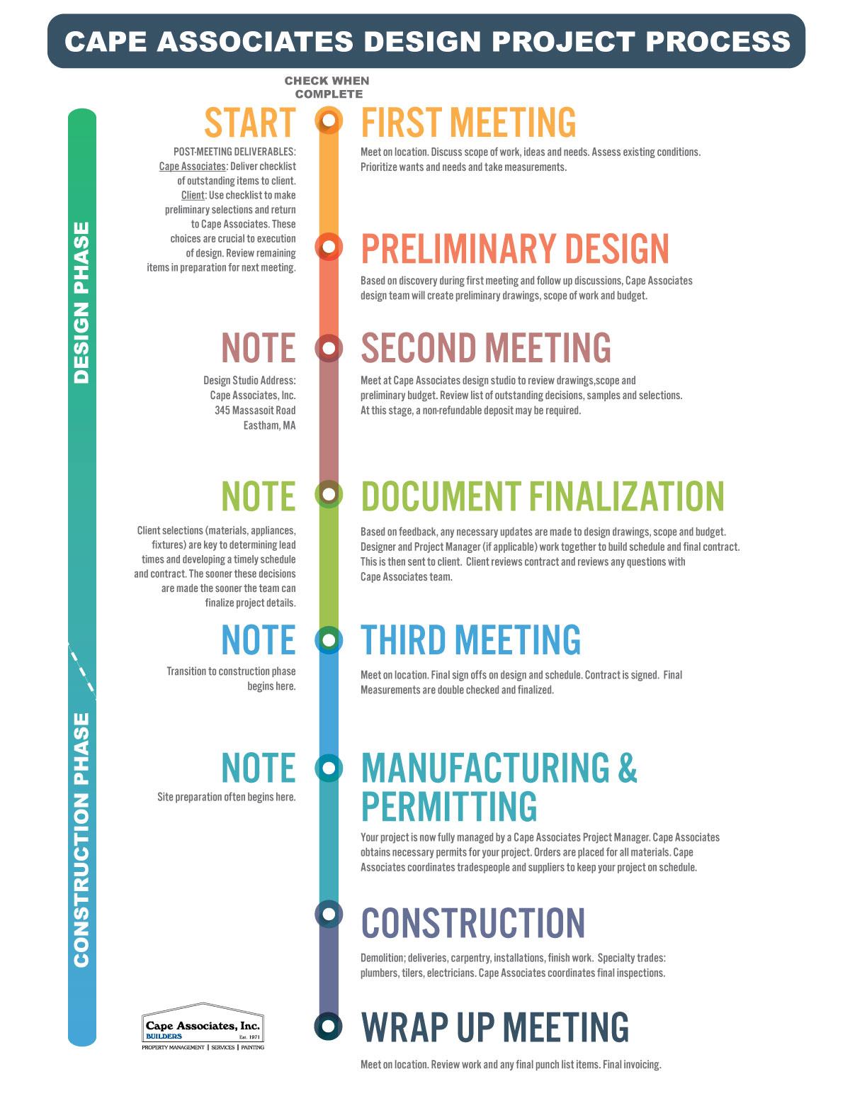 Cape-Associates-Design-Process